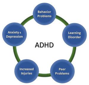 Copiii cu ADHD